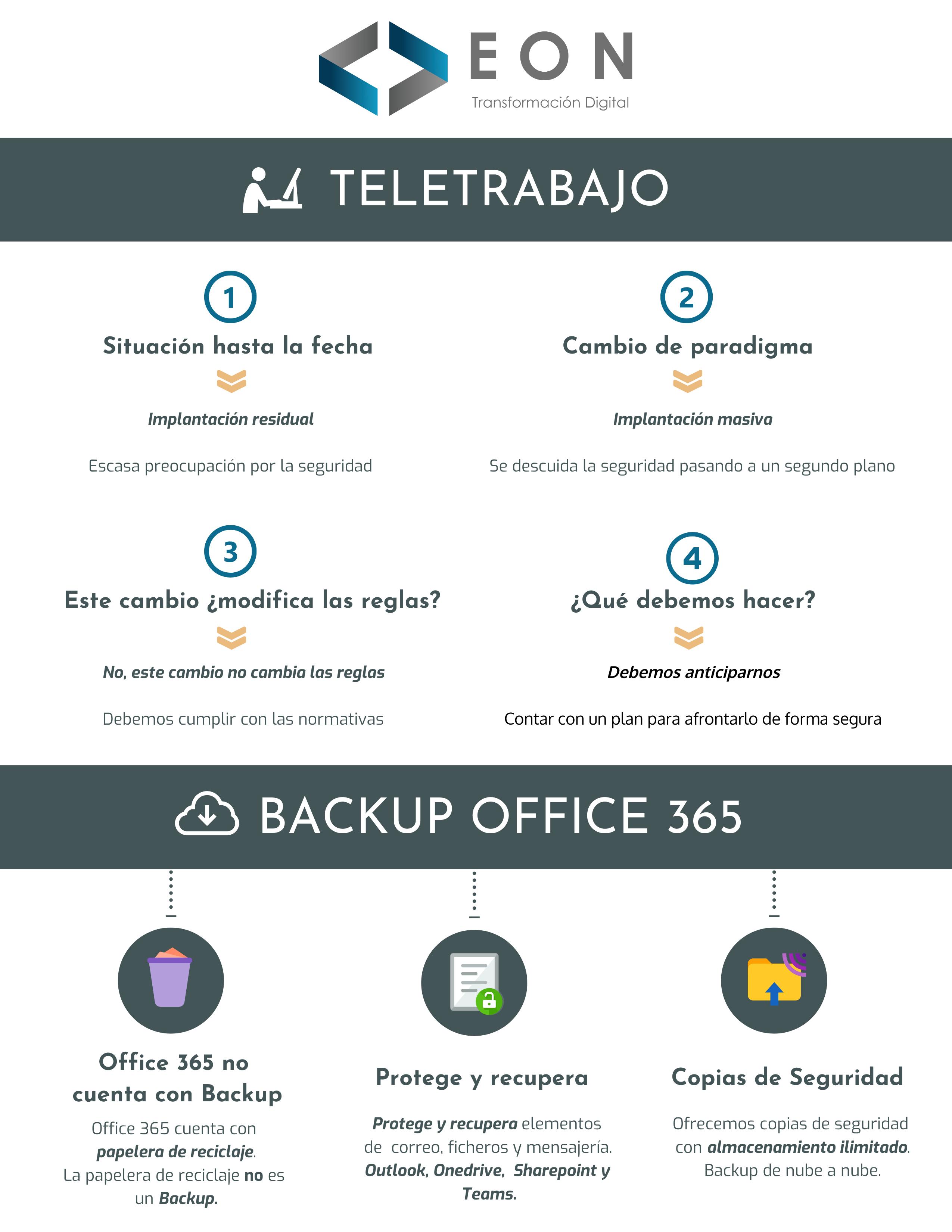 Infografía Seguridad en el teletrabajo | EON Transformación Digital