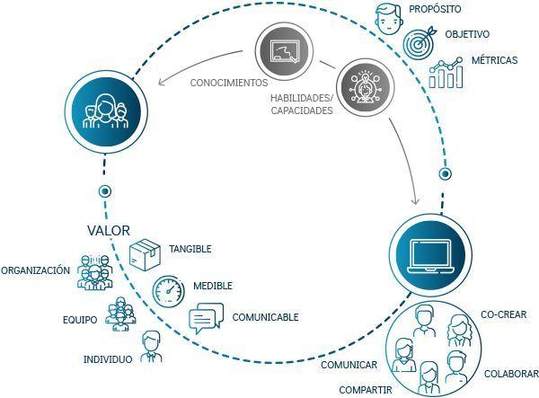 Metodología EON | EON Transformación Digital