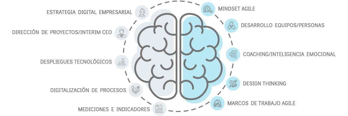 Diagrama Transformación Digital