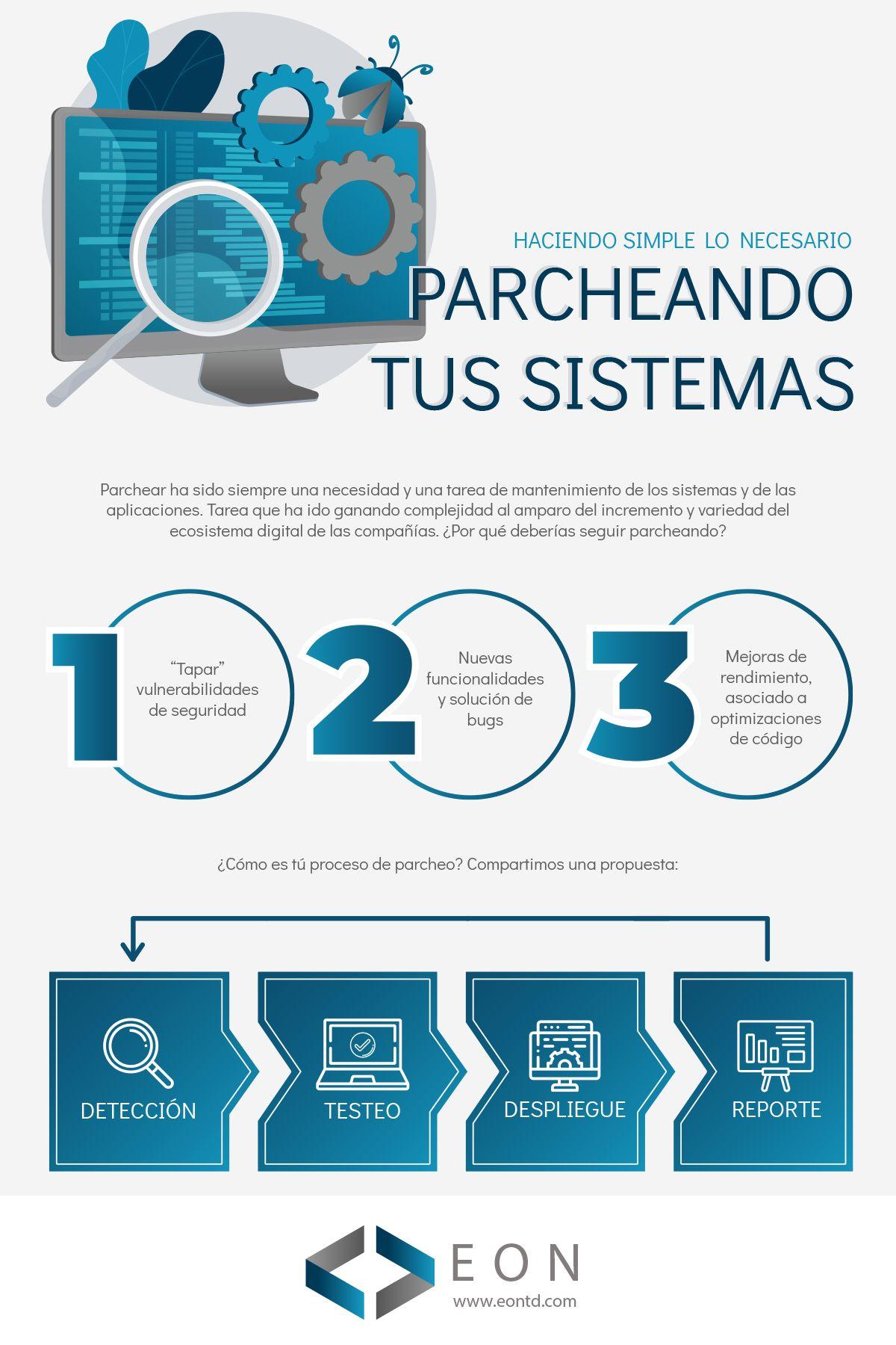 Infografía parchear tus sistemas | EON Transformación Digital