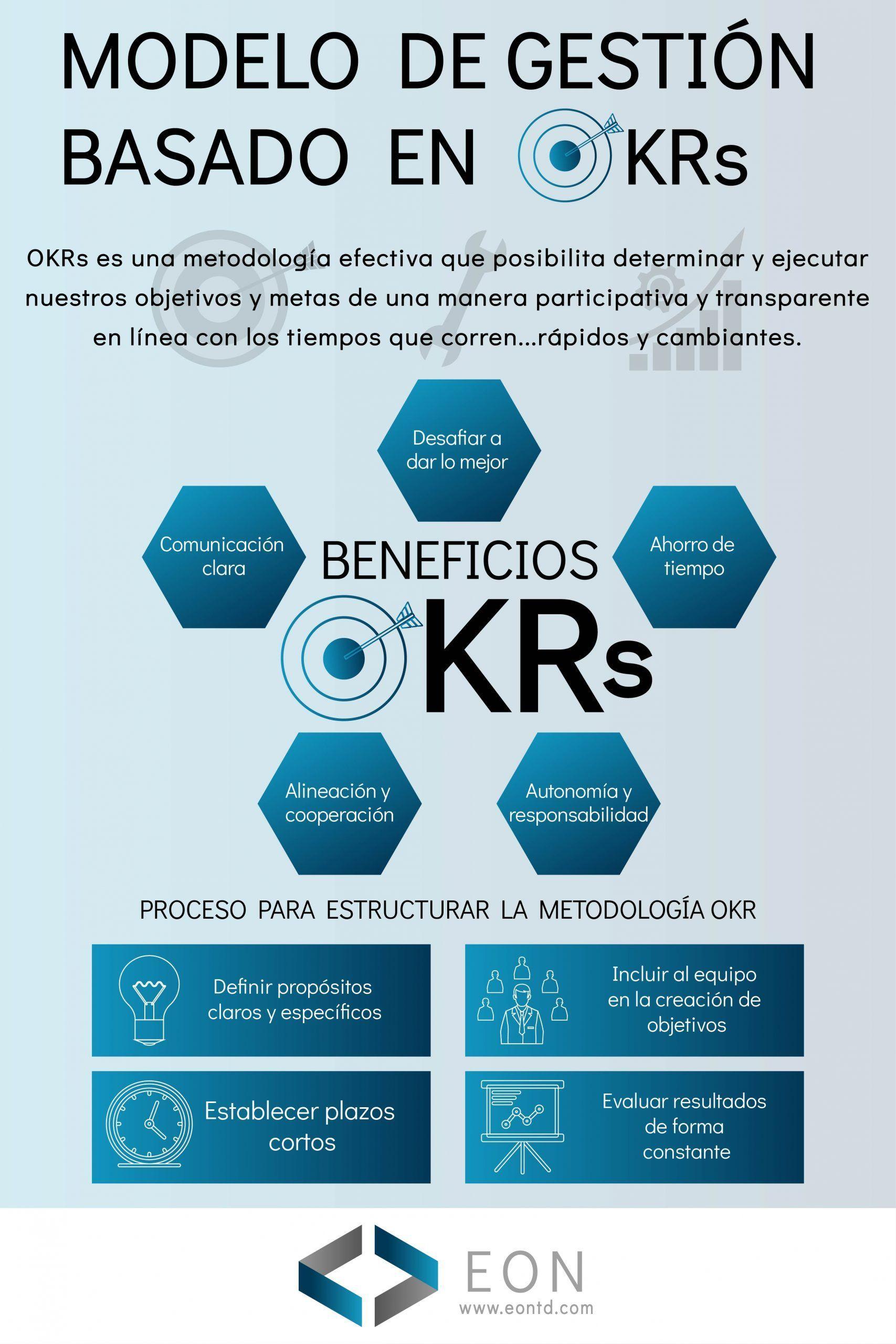Infografía modelo de gestión basado en OKRs | EON Transformación Digital
