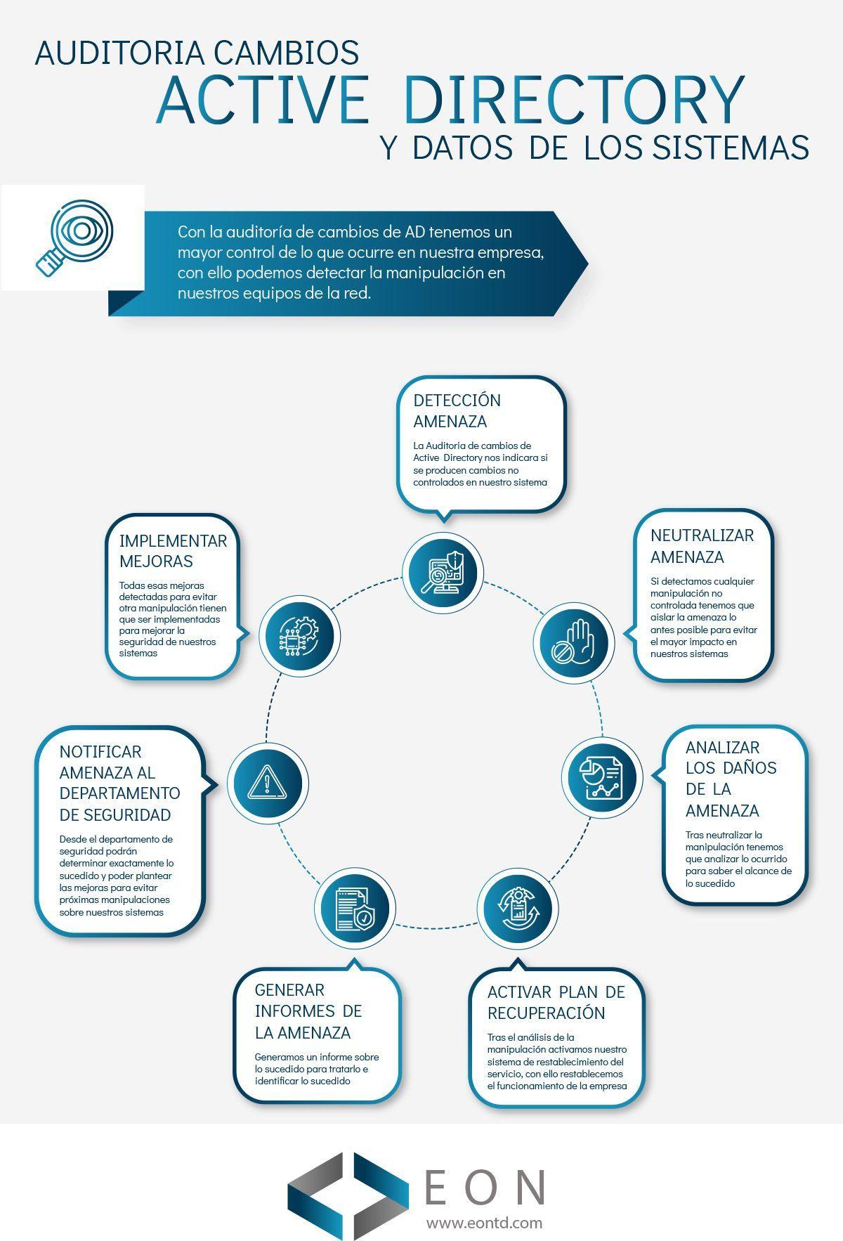 Infografía auditoría cambios Active Directory y datos de los sistemas | EON Transformación Digital