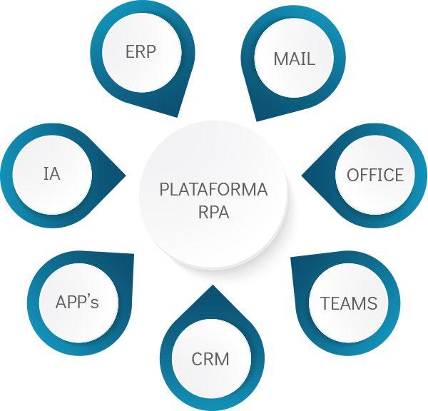 Diagrama RPA | EON Transformación Digital