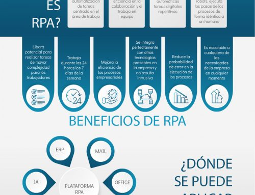 Automatización de procesos RPA