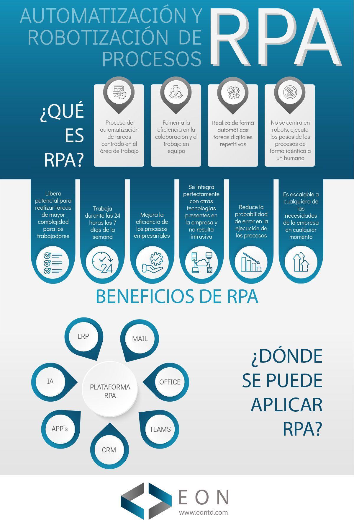 Infografía: automatización y robotización de procesos de RPA | EON Transformación Digital