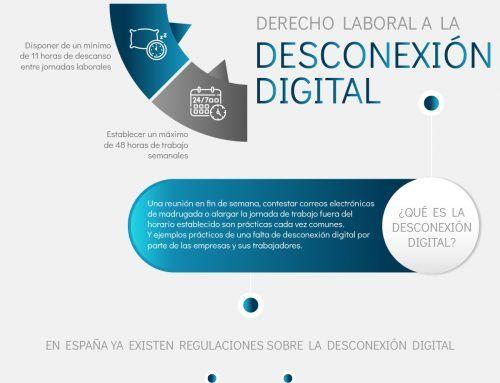 Derecho laboral a la desconexión digital