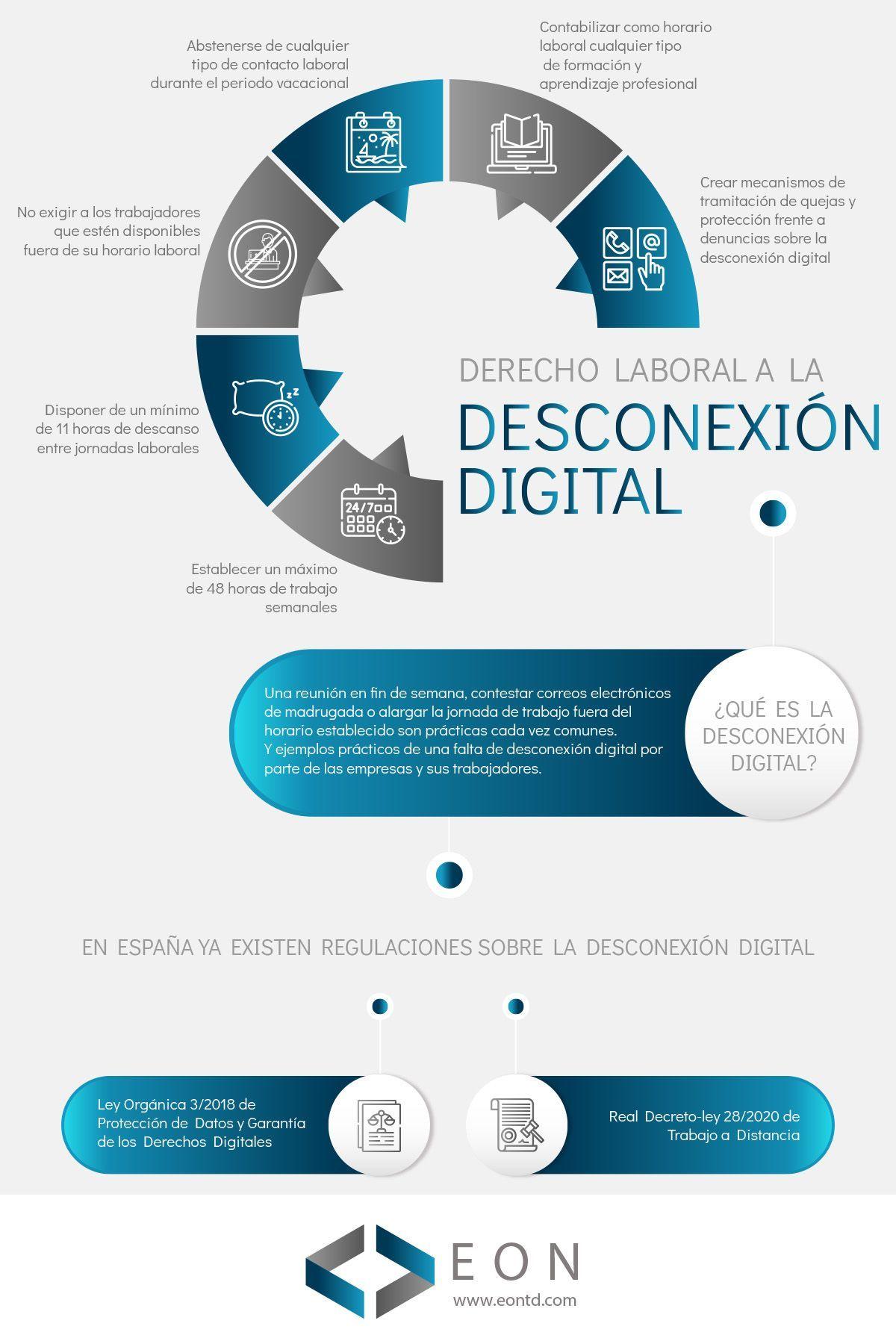 Infografía derecho laboral a la desconexión digital | EON Transformación Digital
