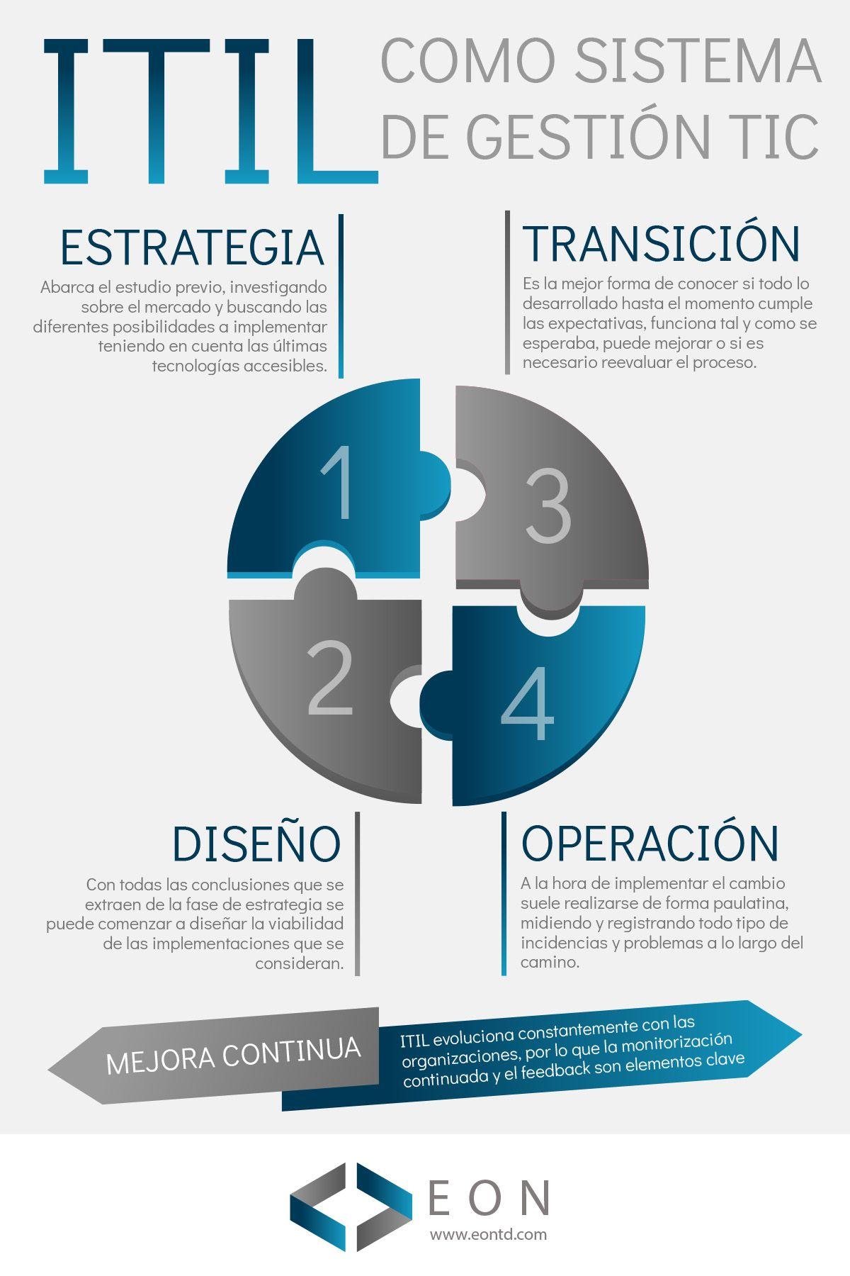 Infografía: ITIL como sistema de gestión TIC | EON Transformación Digital