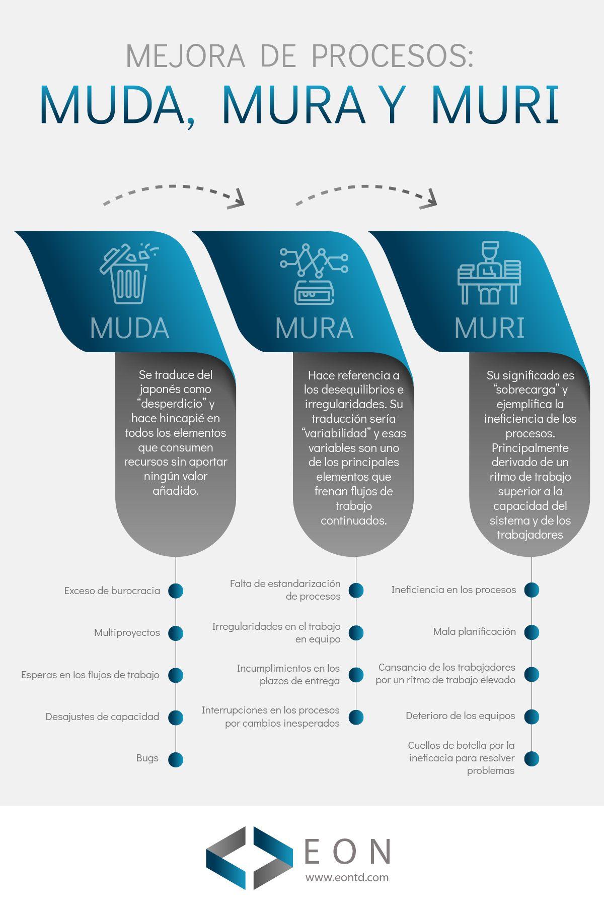 Infografía MUDA, MURA y MURI | EON Transformación Digital